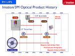 imation 3m optical product history