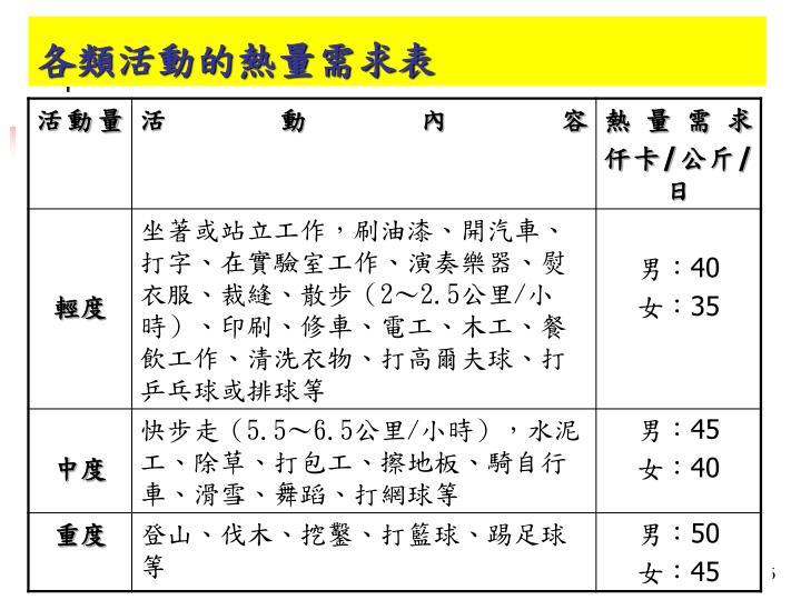 各類活動的熱量需求表