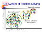 old system of problem solving