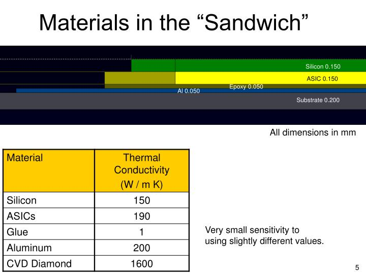 """Materials in the """"Sandwich"""""""