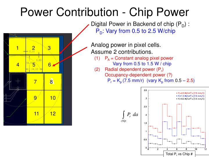Power Contribution - Chip Power