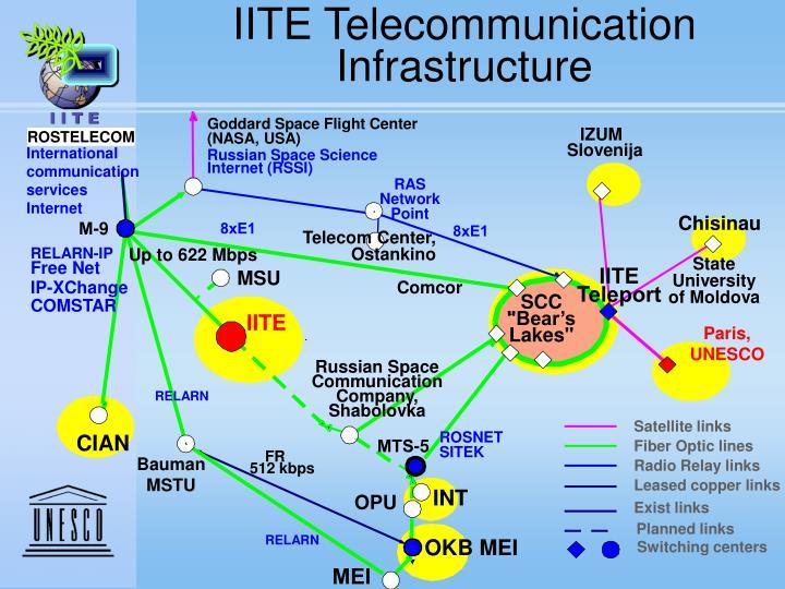 IITE Telecommunication Infrastructure
