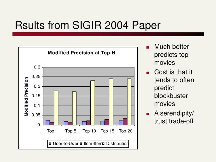 Rsults from SIGIR 2004 Paper