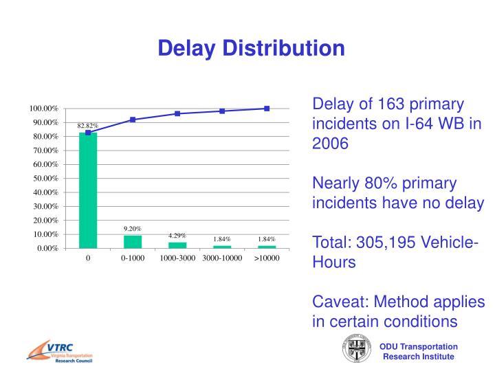 Delay Distribution