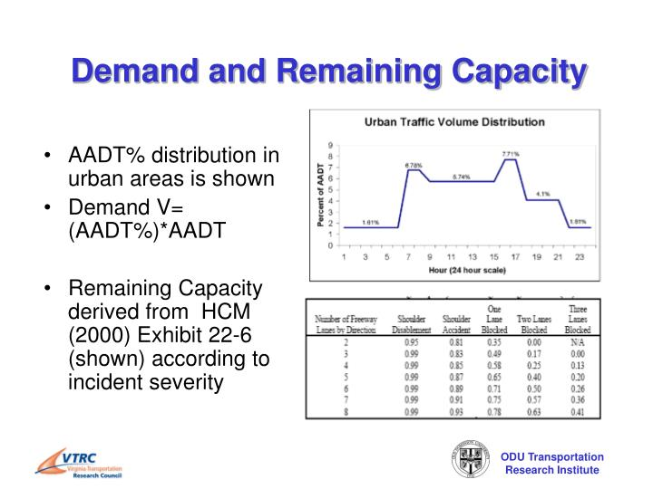 Demand and Remaining Capacity