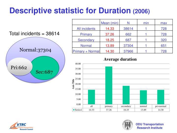 Descriptive statistic for Duration