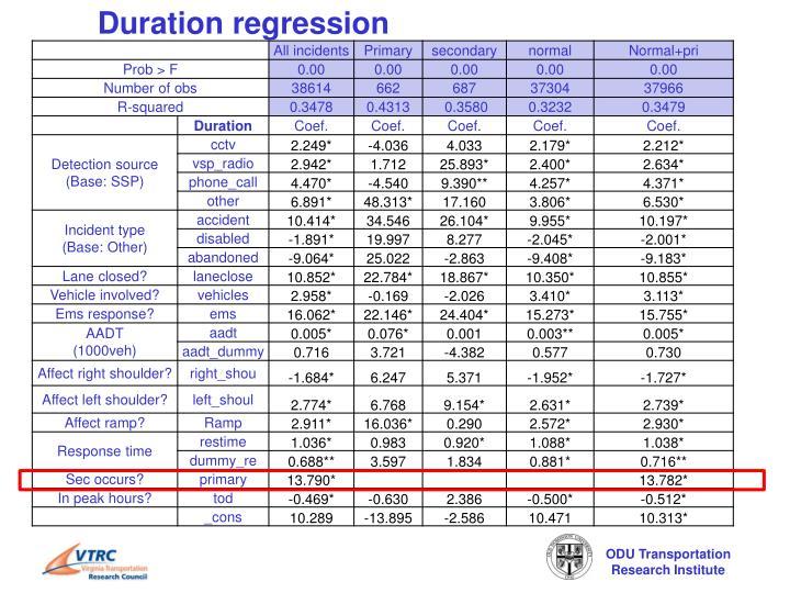 Duration regression