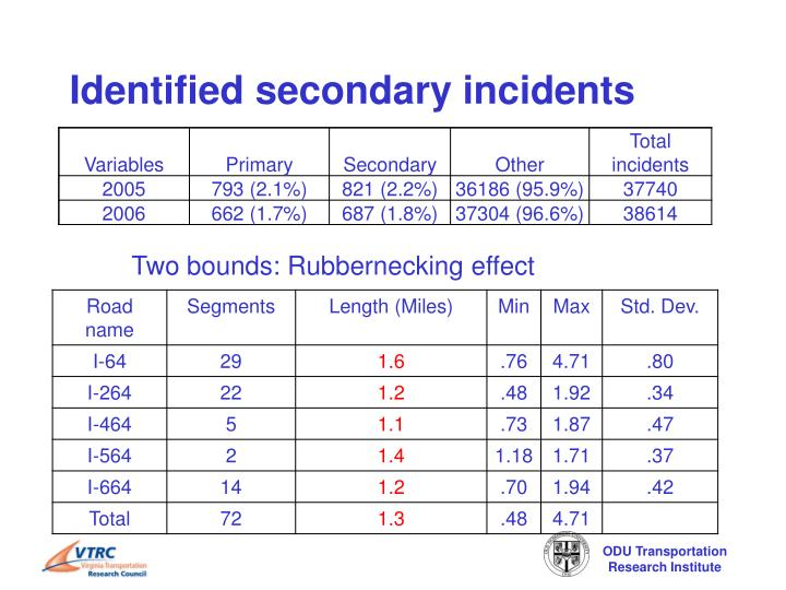 Identified secondary incidents