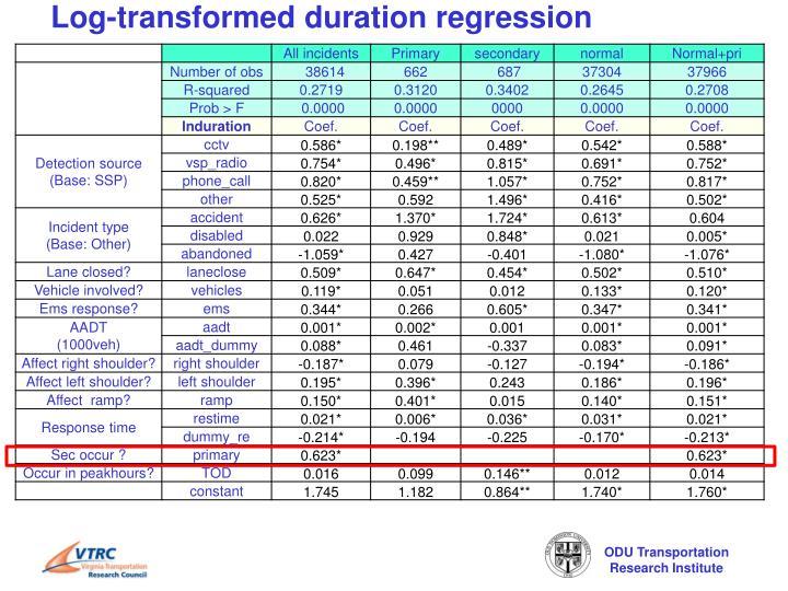 Log-transformed duration regression