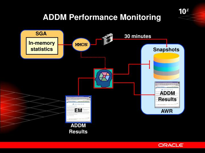 ADDM Performance Monitoring