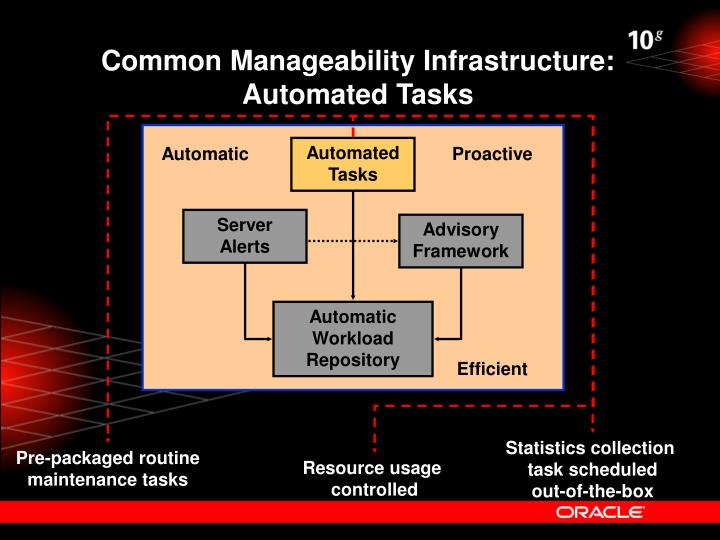 Common Manageability Infrastructure: