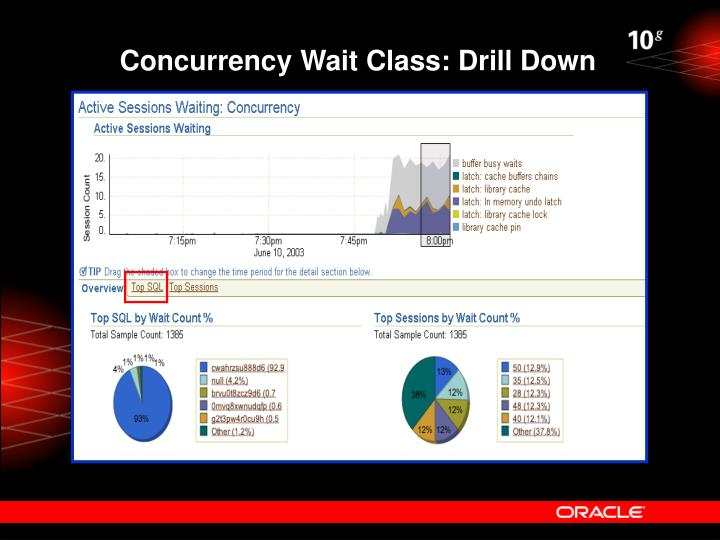 Concurrency Wait Class: Drill Down