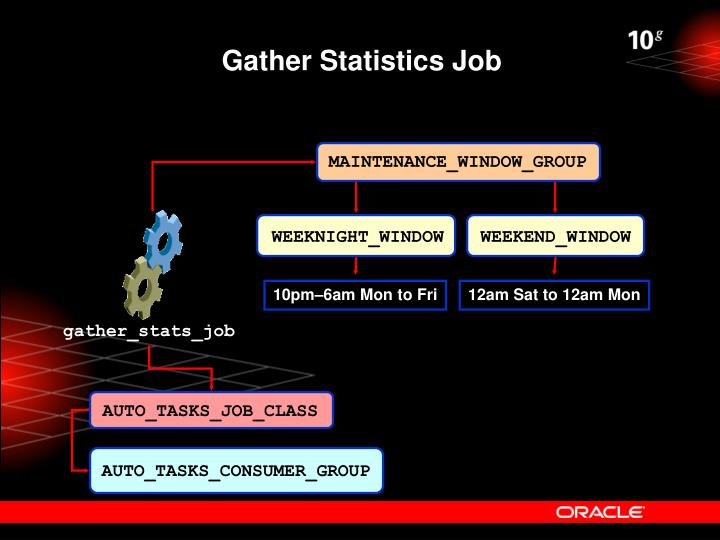 Gather Statistics Job