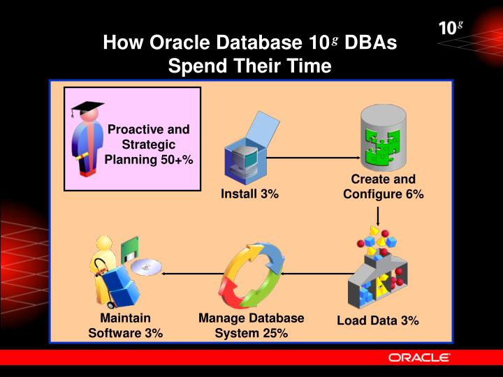 How Oracle Database 10
