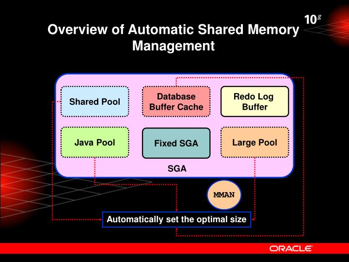 Overview of Automatic Shared Memory Management
