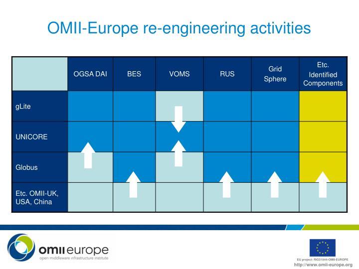OMII-Europe re-engineering activities