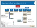 organizational chart as of march 31 2012