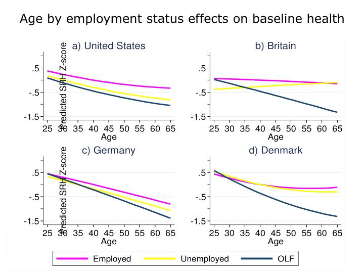 Age by employment status effects on baseline health