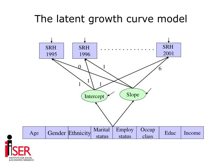 The latent growth curve model