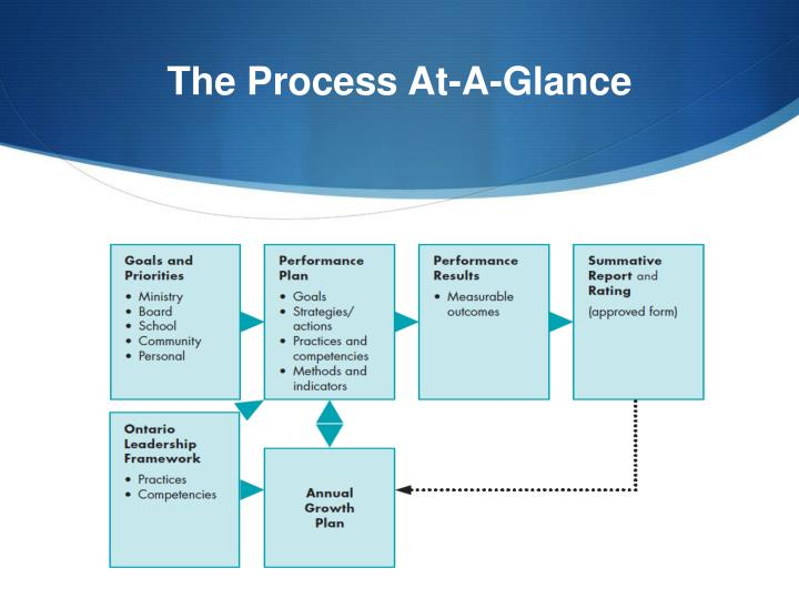 The Process At-A-Glance