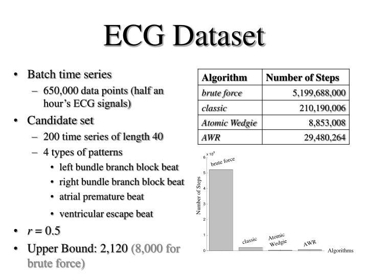 ECG Dataset