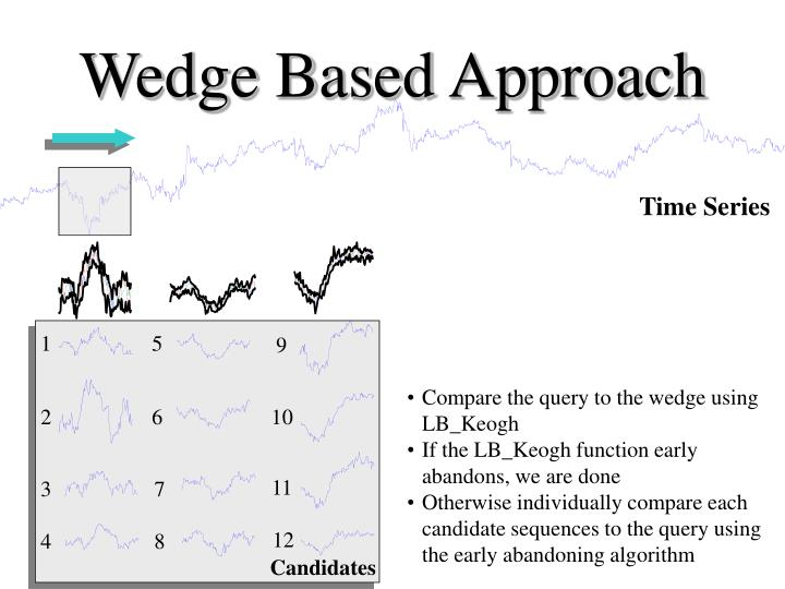 Wedge Based Approach