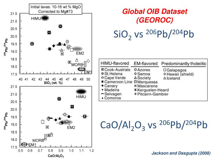Global OIB Dataset