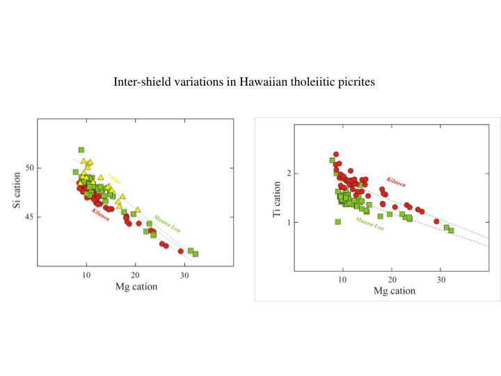 Inter-shield variations in Hawaiian tholeiitic picrites