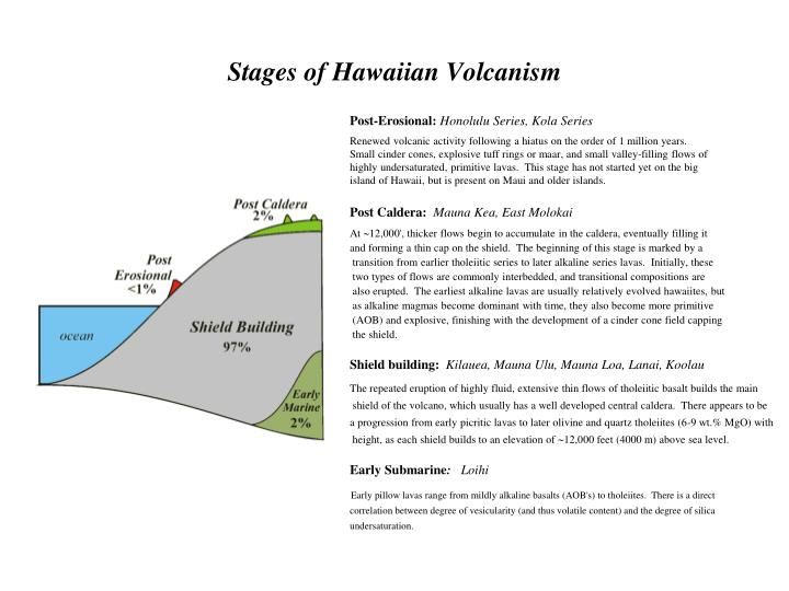 Stages of Hawaiian Volcanism