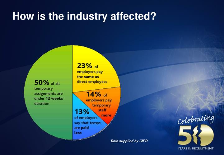 How is the industry affected?