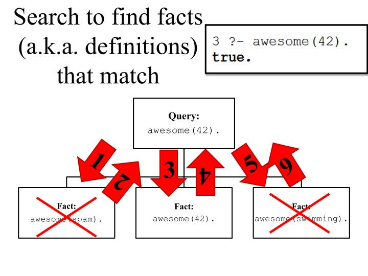Search to find facts