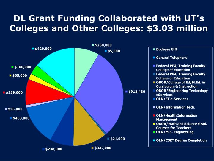 DL Grant Funding Collaborated with UT's Colleges and Other Colleges: