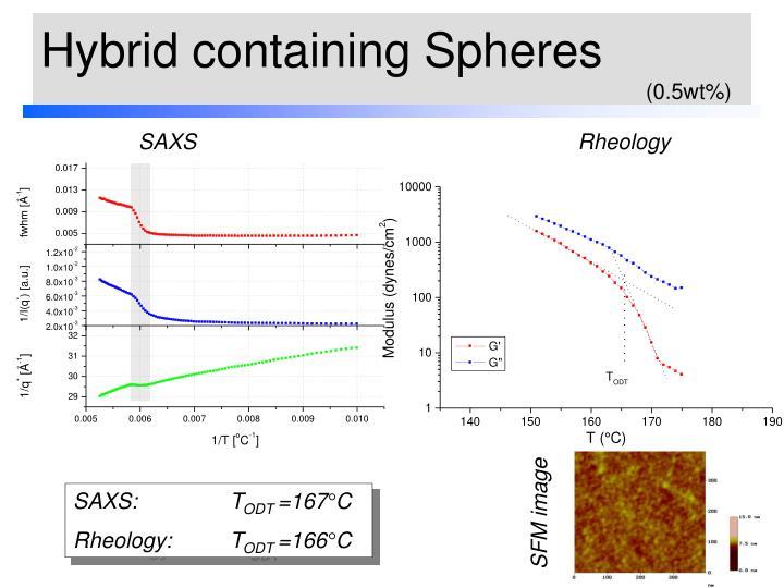 Hybrid containing Spheres