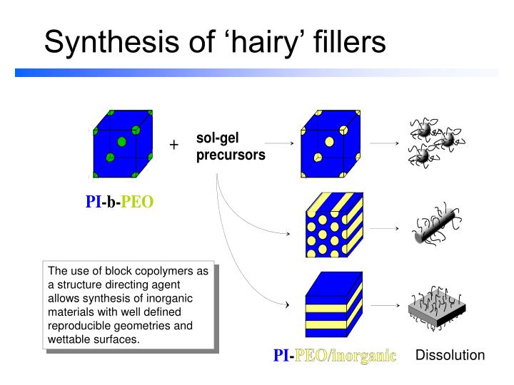 Synthesis of hairy fillers