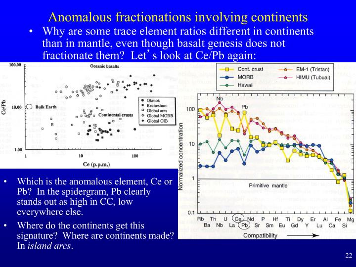 Anomalous fractionations involving continents