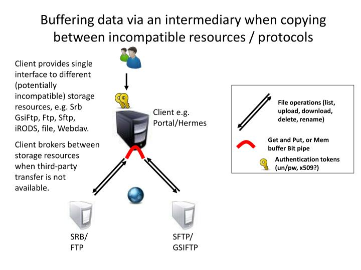 Buffering data via an intermediary when copying between incompatible resources / protocols