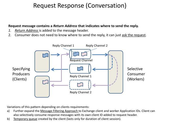 Request Response (Conversation)