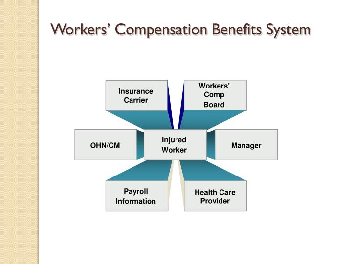 Workers' Compensation Benefits System