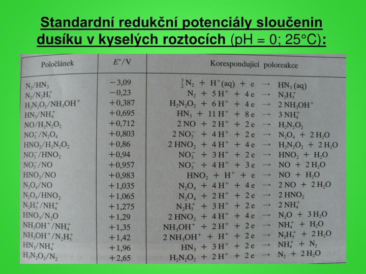 Standardní redukční potenciály sloučenin dusíku v kyselých roztocích