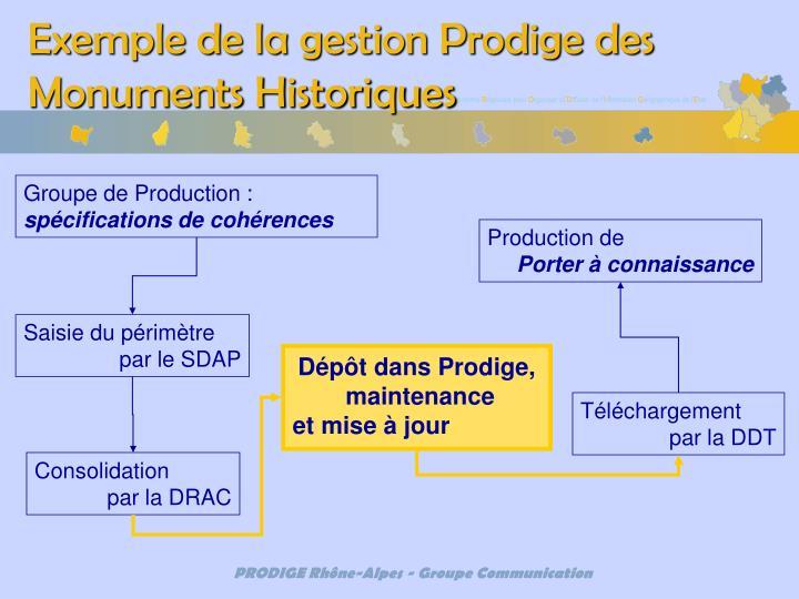 Exemple de la gestion Prodige des Monuments Historiques