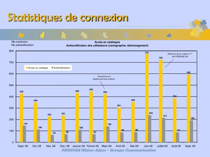 Statistiques de connexion