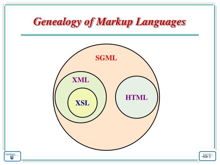 Genealogy of Markup Languages