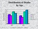 distribution of deaths by age