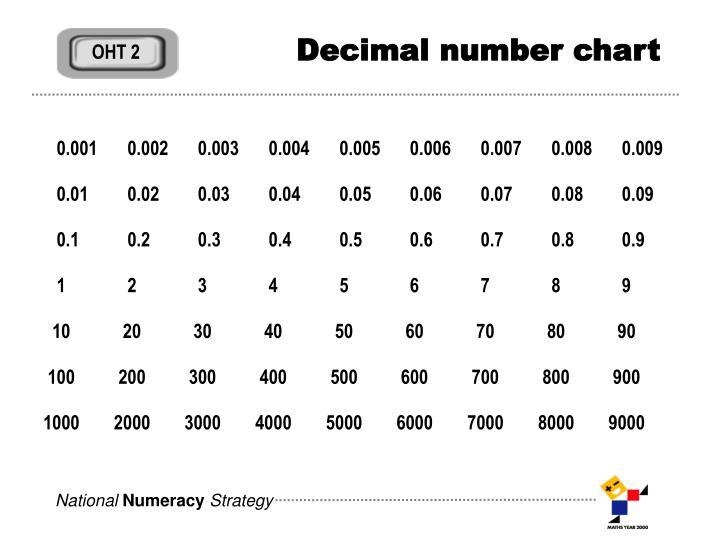 Decimal number chart