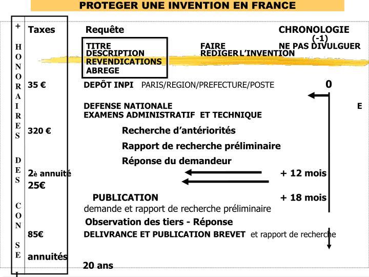 PROTEGER UNE INVENTION EN FRANCE