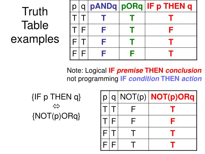 Truth Table examples