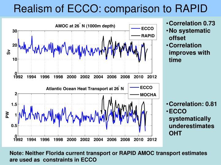 Realism of ECCO: comparison to RAPID