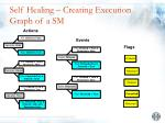 self healing creating execution graph of a sm