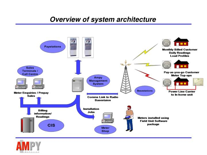 Overview of system architecture