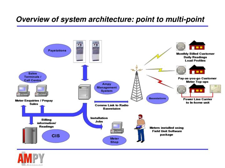 Overview of system architecture: point to multi-point